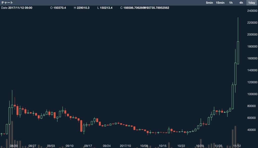 ビットコインキャッシュの高騰のチャート