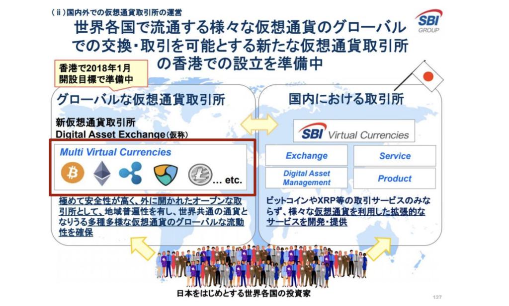SBIの海外取引所「DAE(Digital Asset Exchange)」の取扱アルトコイン銘柄