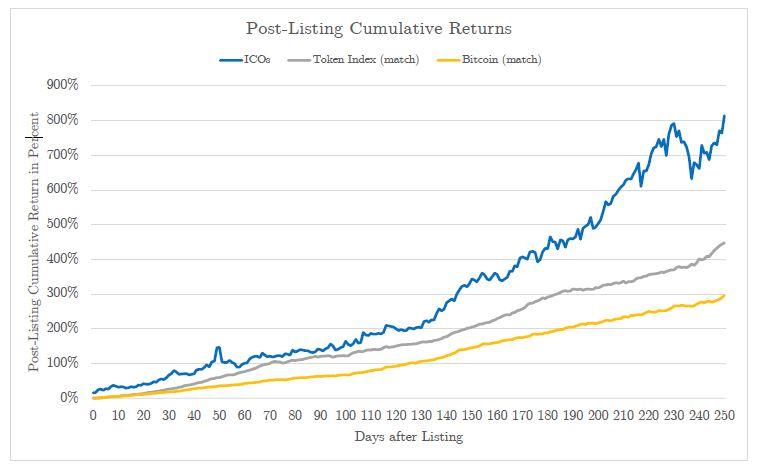 ICOの投資回収率