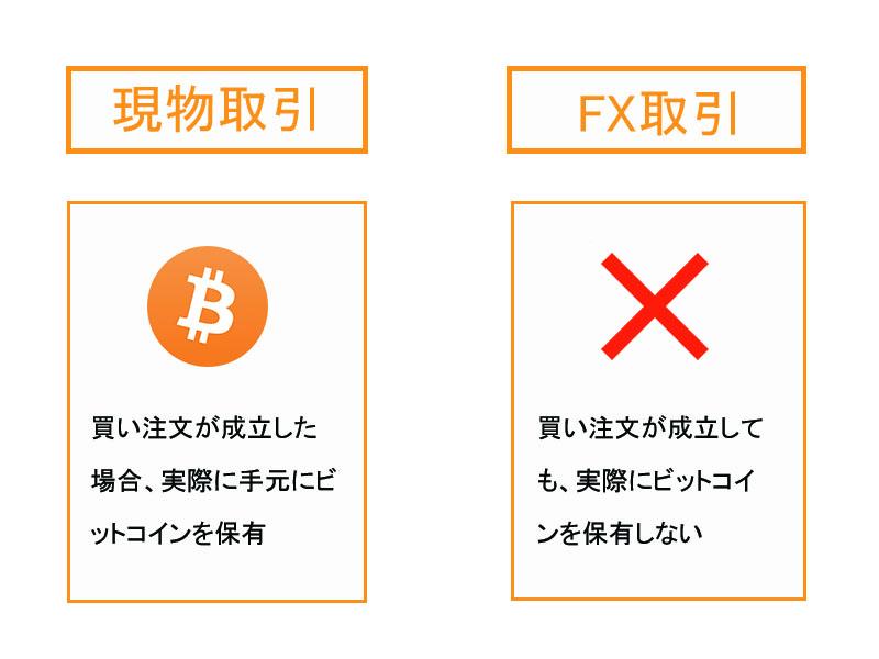 ビットコインFXと現物取引の違い