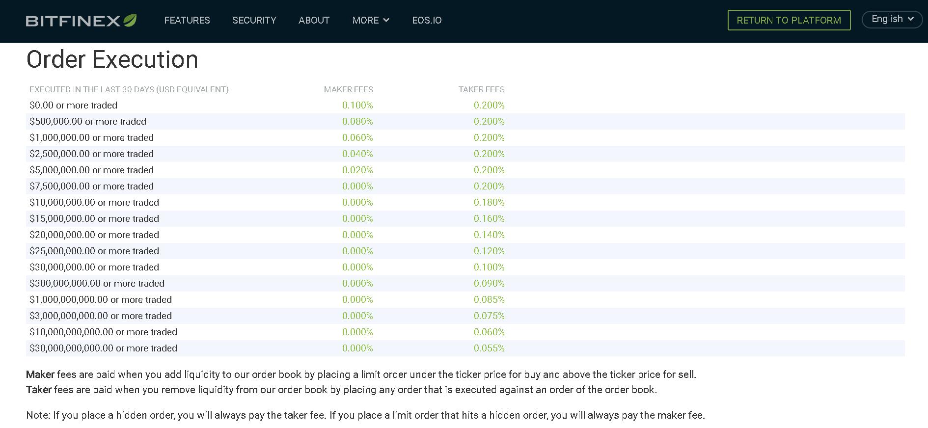Bitfinex手数料