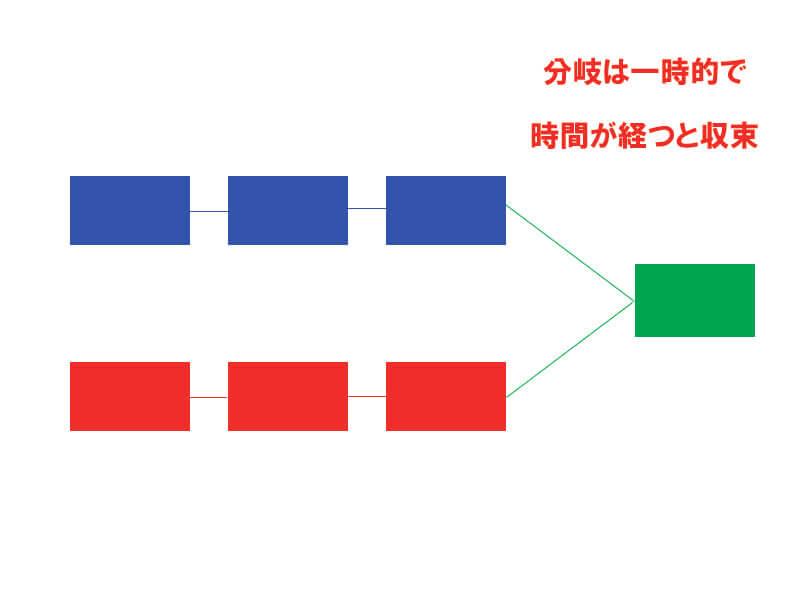 ソフトフォーク分岐一時的 (1)