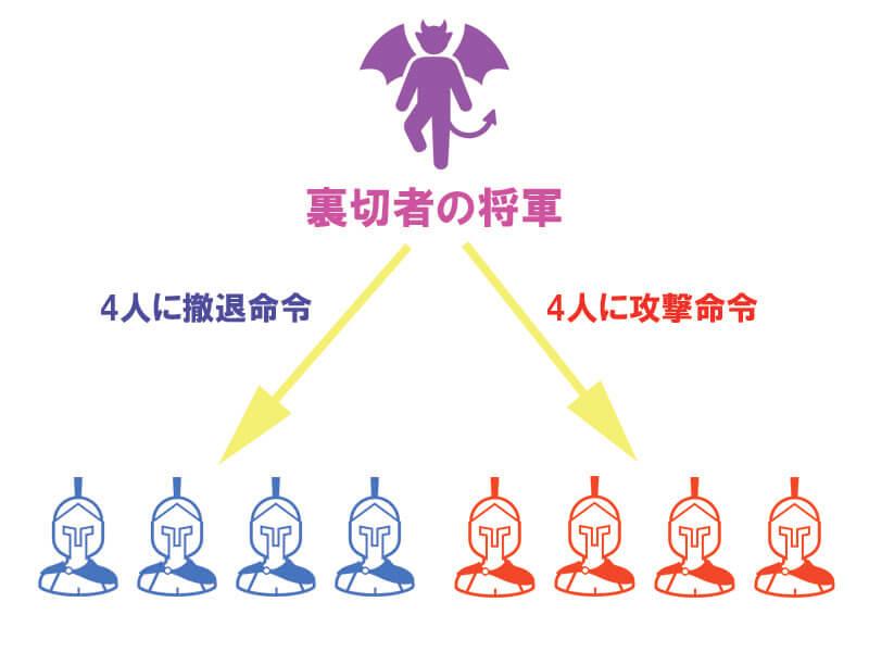 ビザンチン将軍問題解説02