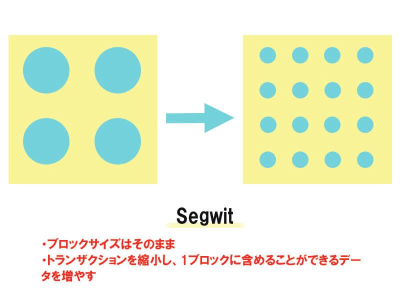 Segwit説明画像