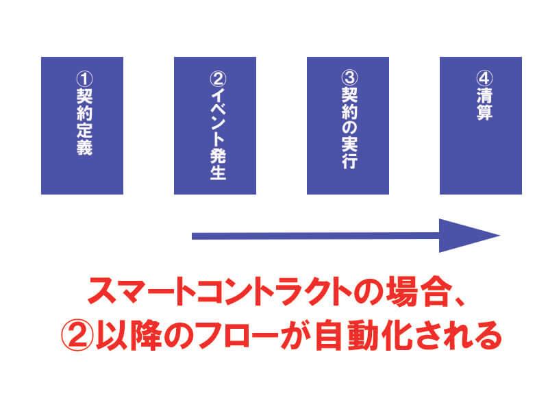 スマートコントラクト説明01