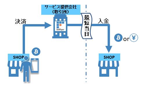 ビットコイン決済キャッシュフロー