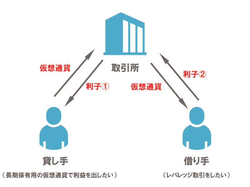 仮想通貨レンディング仕組み説明01 (1)
