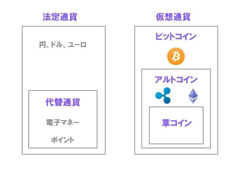法定通貨と仮想通貨の説明画像