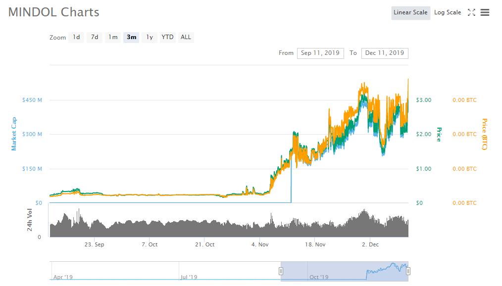 MINDOL MIN price charts market cap