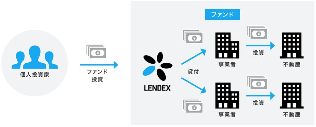 LENDEX_ファンド