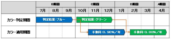 THEO+docomo_新手数料体系 (2)