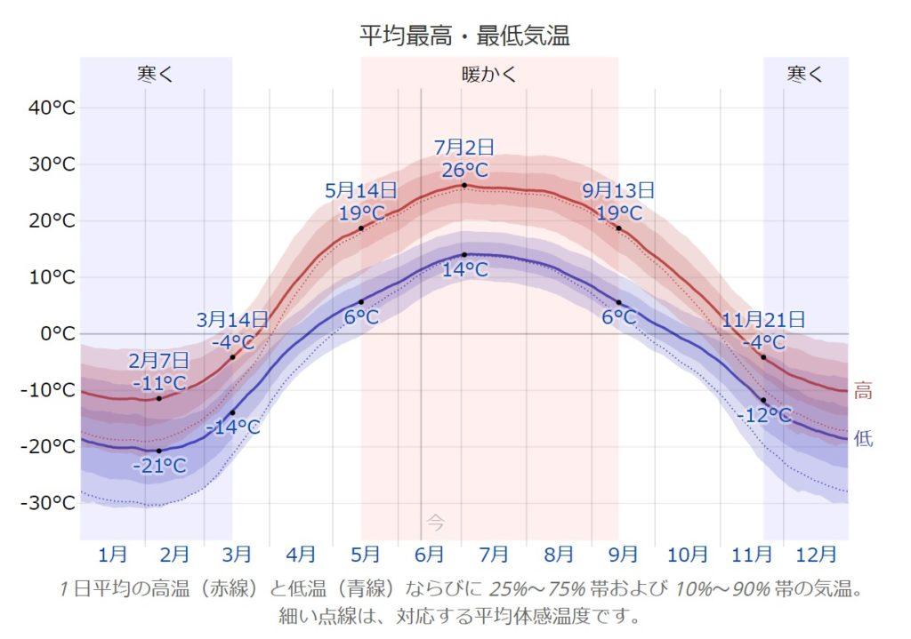 アスタナ、カザフスタンにおける年間の平均的な気候