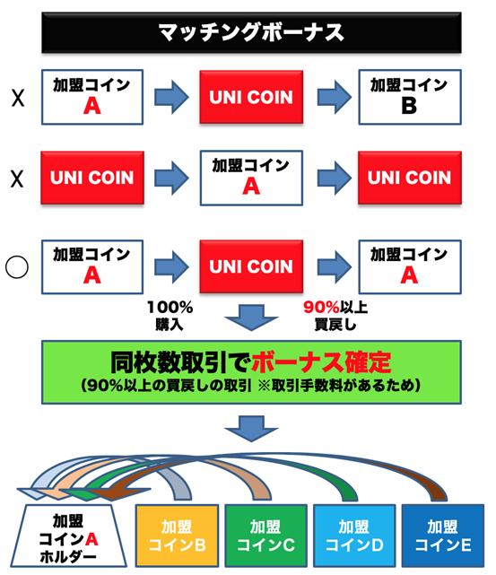 UNICOIN01